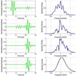 Контрольный разряд аккумуляторных батарей Электролаборатория Снятие обработка и анализ осциллограмм