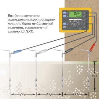 Измерение сопротивления заземления