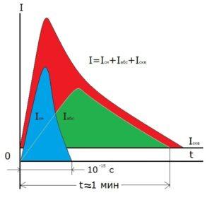 Измерение коэффициента абсорбции
